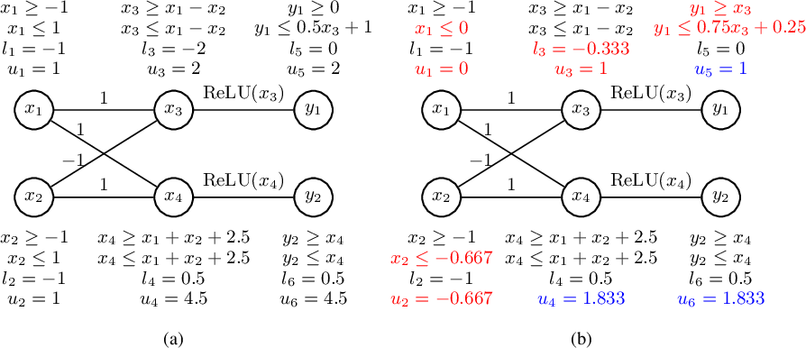 Figure 3 for Improving Neural Network Verification through Spurious Region Guided Refinement
