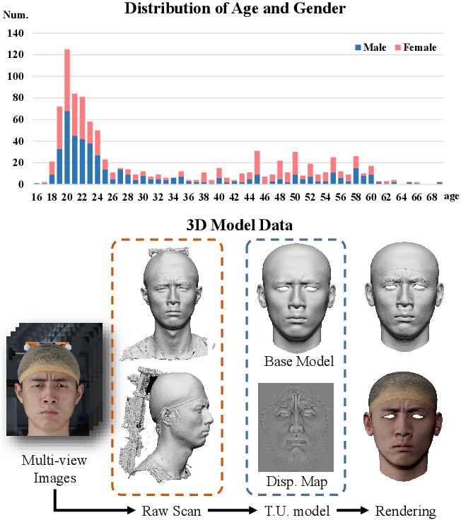 Figure 2 for FaceScape: a Large-scale High Quality 3D Face Dataset and Detailed Riggable 3D Face Prediction