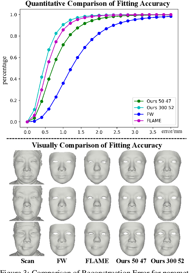 Figure 4 for FaceScape: a Large-scale High Quality 3D Face Dataset and Detailed Riggable 3D Face Prediction
