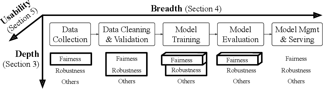 Figure 1 for Responsible AI Challenges in End-to-end Machine Learning