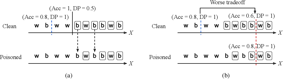 Figure 3 for Responsible AI Challenges in End-to-end Machine Learning