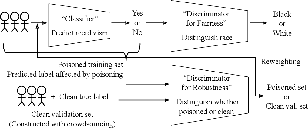 Figure 4 for Responsible AI Challenges in End-to-end Machine Learning