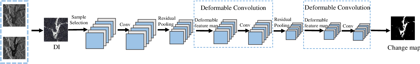 Figure 1 for Change Detection from SAR Images Based on Deformable Residual Convolutional Neural Networks