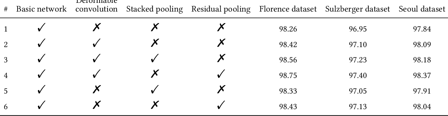 Figure 2 for Change Detection from SAR Images Based on Deformable Residual Convolutional Neural Networks