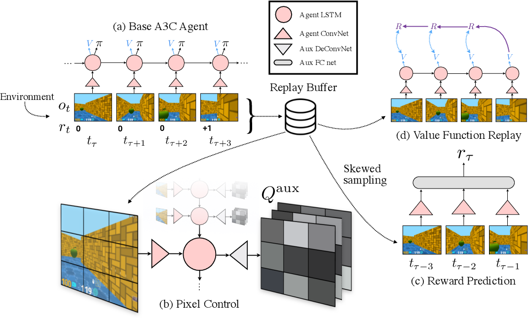 Figure 1 for Reinforcement Learning with Unsupervised Auxiliary Tasks
