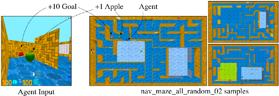 Figure 2 for Reinforcement Learning with Unsupervised Auxiliary Tasks