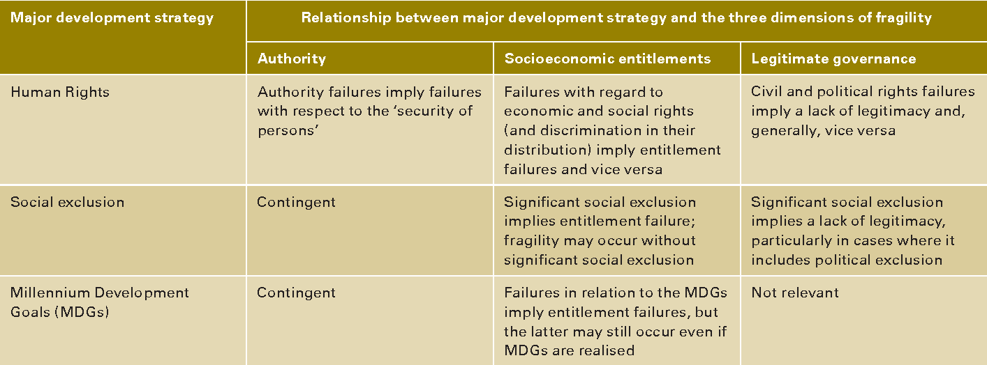 Table 2 Conceptual Relationship Between The Three Fold Definition And Other  Major Approaches To Development