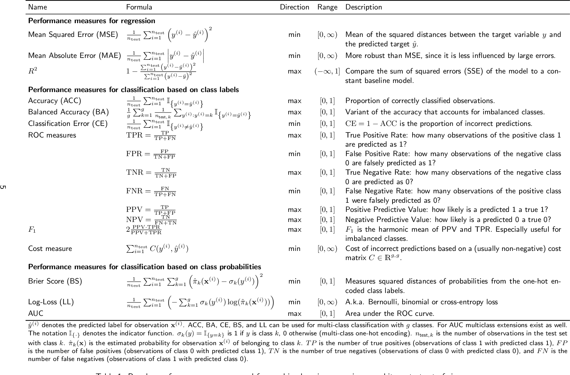 Figure 2 for Hyperparameter Optimization: Foundations, Algorithms, Best Practices and Open Challenges