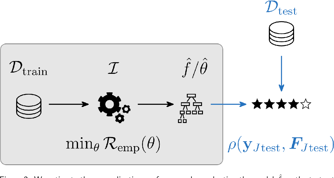 Figure 3 for Hyperparameter Optimization: Foundations, Algorithms, Best Practices and Open Challenges