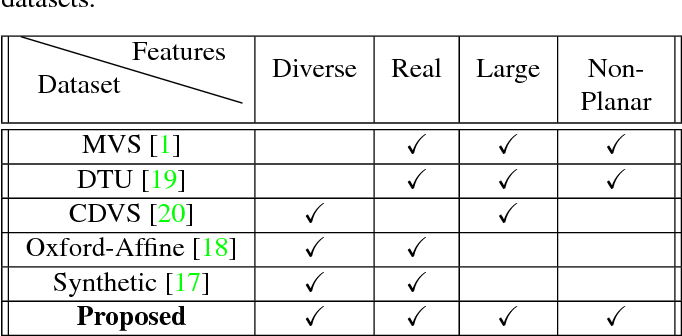 Figure 2 for A Large Dataset for Improving Patch Matching