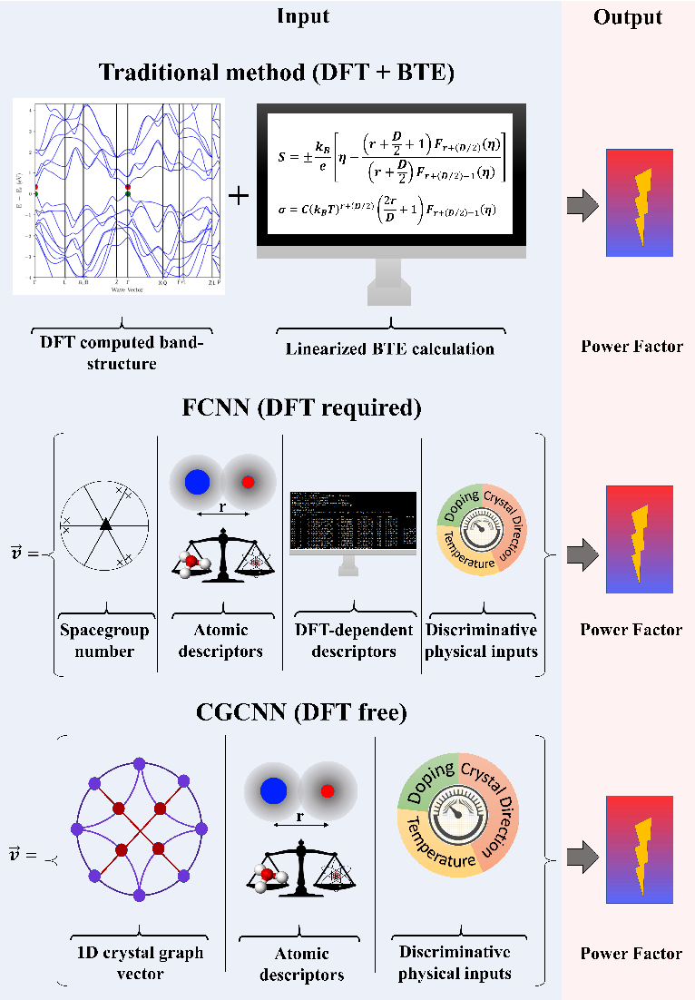 Figure 1 for Predicting thermoelectric properties from crystal graphs and material descriptors - first application for functional materials