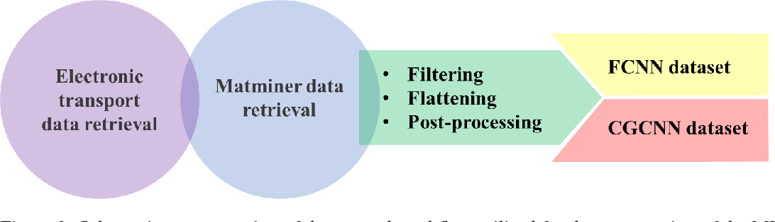 Figure 3 for Predicting thermoelectric properties from crystal graphs and material descriptors - first application for functional materials
