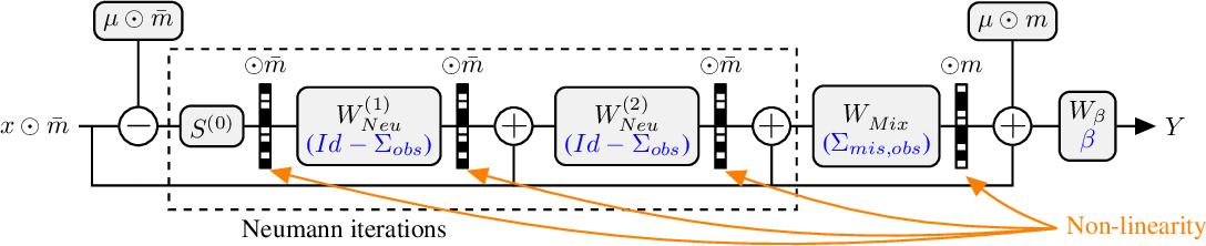 Figure 1 for Neumann networks: differential programming for supervised learning with missing values
