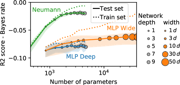 Figure 2 for Neumann networks: differential programming for supervised learning with missing values