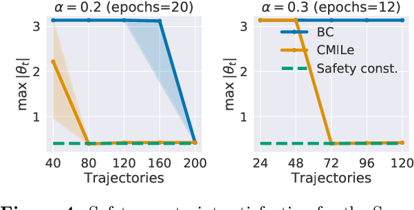 Figure 4 for Closing the Closed-Loop Distribution Shift in Safe Imitation Learning