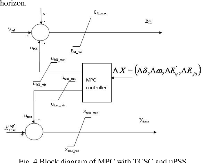 Figure 4 From Transient Stability Enhancement Of Power System Using