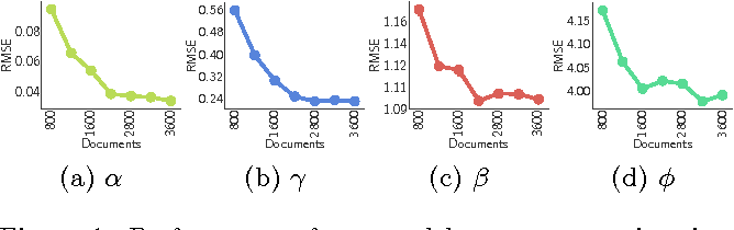 Figure 1 for Distilling Information Reliability and Source Trustworthiness from Digital Traces