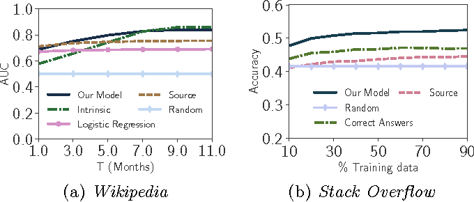 Figure 3 for Distilling Information Reliability and Source Trustworthiness from Digital Traces