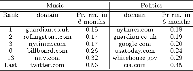 Figure 2 for Distilling Information Reliability and Source Trustworthiness from Digital Traces