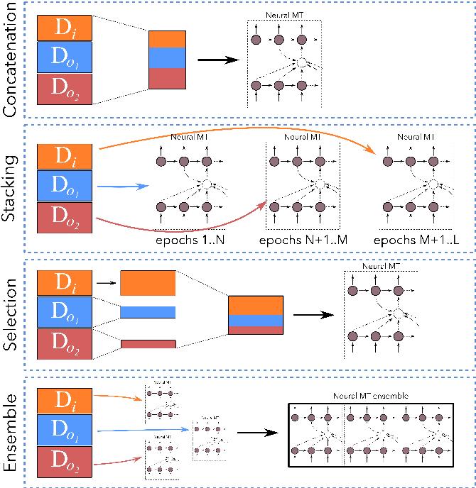 Figure 1 for Neural Machine Translation Training in a Multi-Domain Scenario
