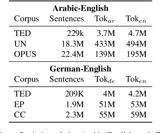 Figure 2 for Neural Machine Translation Training in a Multi-Domain Scenario