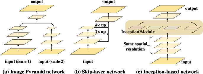 Figure 1 for A Dilated Inception Network for Visual Saliency Prediction