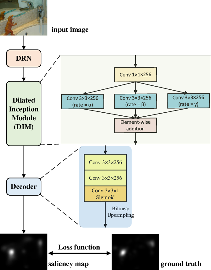 Figure 2 for A Dilated Inception Network for Visual Saliency Prediction