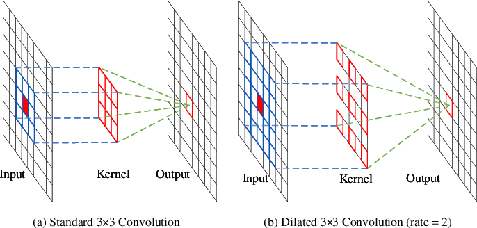 Figure 3 for A Dilated Inception Network for Visual Saliency Prediction