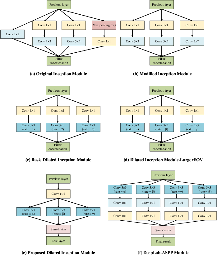 Figure 4 for A Dilated Inception Network for Visual Saliency Prediction