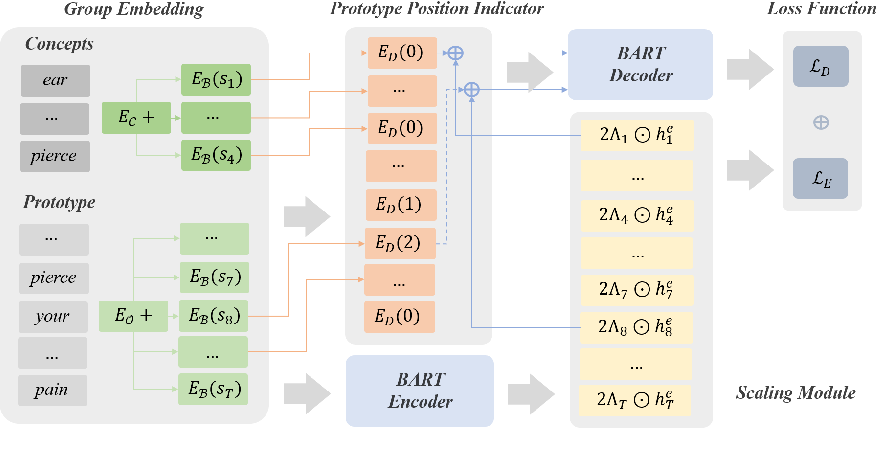 Figure 2 for An Enhanced Knowledge Injection Model for Commonsense Generation