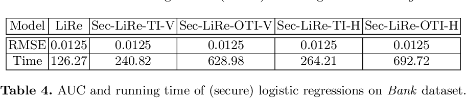 Figure 4 for Secret Sharing based Secure Regressions with Applications