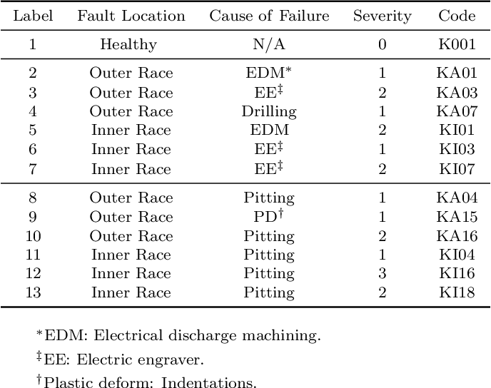 Figure 4 for Few-Shot Bearing Anomaly Detection Based on Model-Agnostic Meta-Learning
