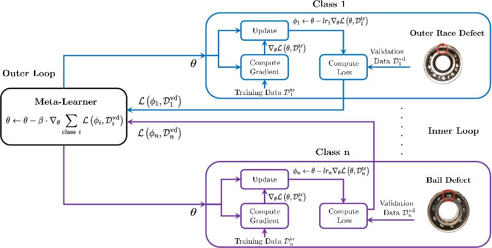 Figure 1 for Few-Shot Bearing Anomaly Detection Based on Model-Agnostic Meta-Learning