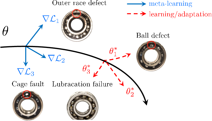Figure 3 for Few-Shot Bearing Anomaly Detection Based on Model-Agnostic Meta-Learning
