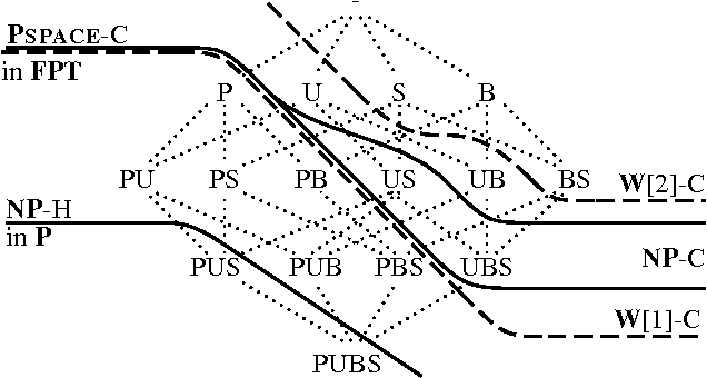 Figure 3 for The Complexity of Planning Revisited - A Parameterized Analysis