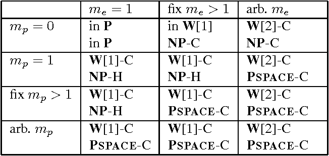 Figure 2 for The Complexity of Planning Revisited - A Parameterized Analysis