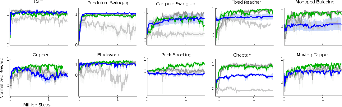 Figure 3 for Continuous control with deep reinforcement learning