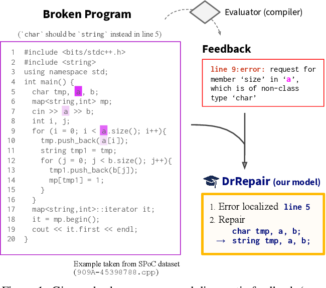 Figure 1 for Graph-based, Self-Supervised Program Repair from Diagnostic Feedback