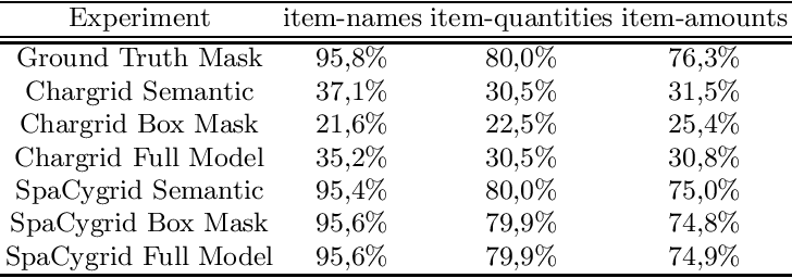 Figure 3 for Key Information Extraction From Documents: Evaluation And Generator