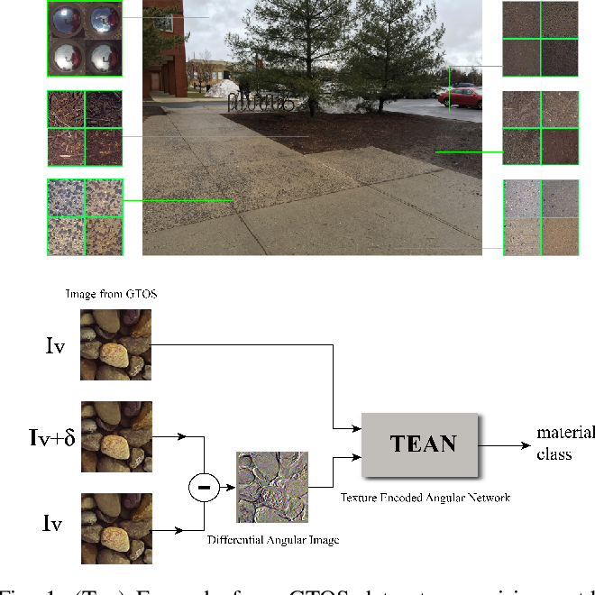 Figure 1 for Differential Viewpoints for Ground Terrain Material Recognition