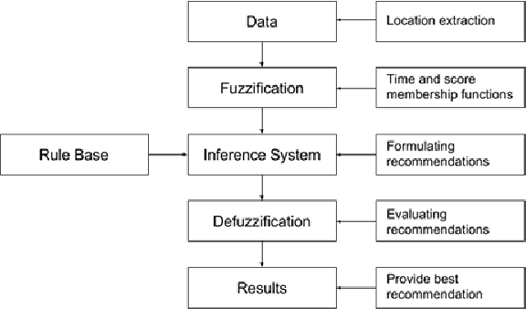 Figure 1 for A Fuzzy Logic System to Analyze a Student's Lifestyle