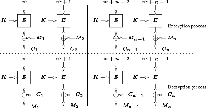Figure 1 from Comments to NIST concerning AES Modes of Operations