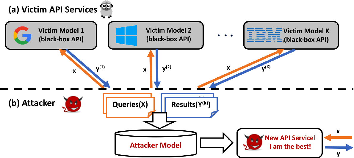 Figure 1 for Beyond Model Extraction: Imitation Attack for Black-Box NLP APIs