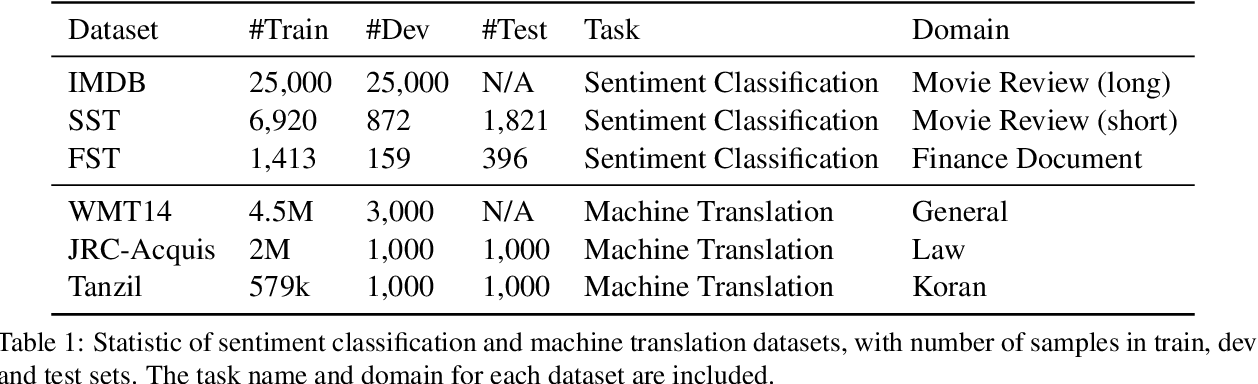 Figure 2 for Beyond Model Extraction: Imitation Attack for Black-Box NLP APIs