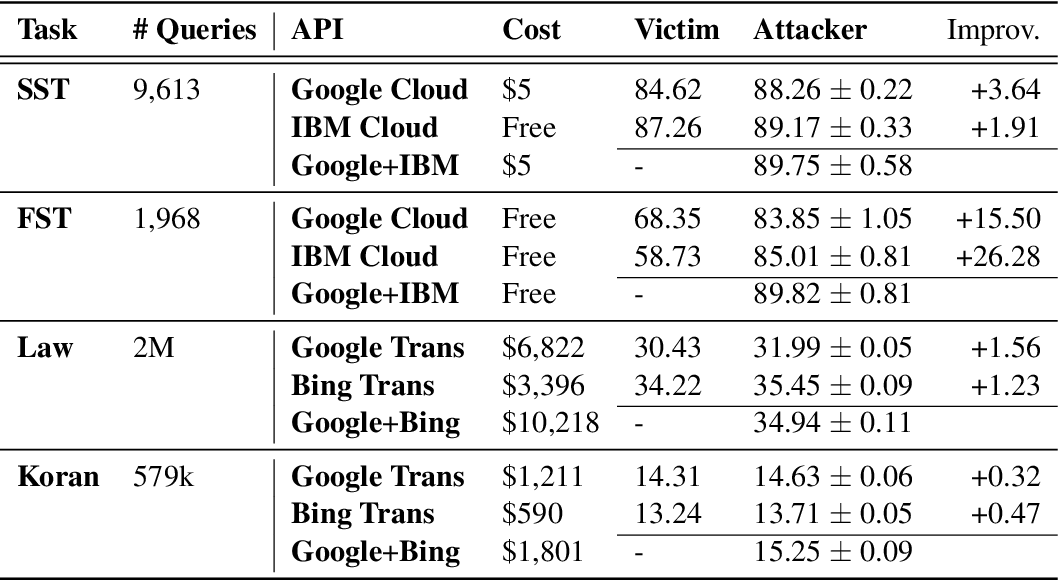 Figure 4 for Beyond Model Extraction: Imitation Attack for Black-Box NLP APIs