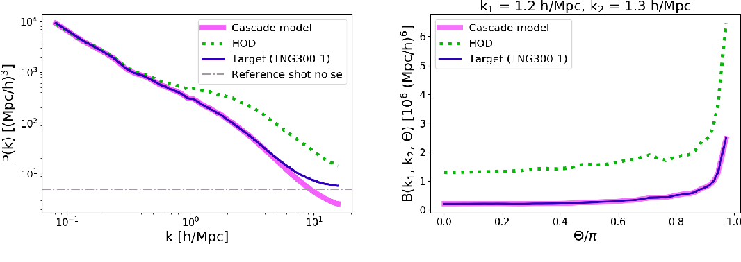 Figure 2 for From Dark Matter to Galaxies with Convolutional Neural Networks