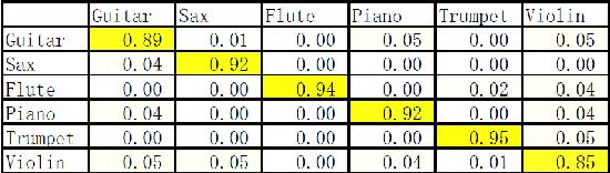 Figure 1 for Musical Instrument Classification via Low-Dimensional Feature Vectors