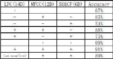 Figure 2 for Musical Instrument Classification via Low-Dimensional Feature Vectors