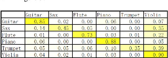 Figure 3 for Musical Instrument Classification via Low-Dimensional Feature Vectors