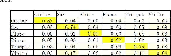Figure 4 for Musical Instrument Classification via Low-Dimensional Feature Vectors